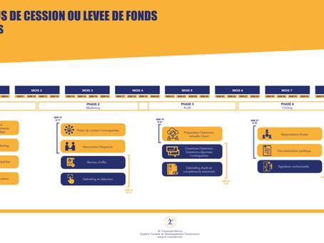 Votre processus de cession ou levée de fonds en quelques étapes