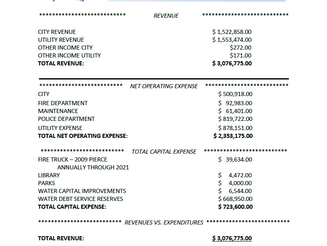 2017 - 2018 Fiscal Year Budget for the City of Blue Mound