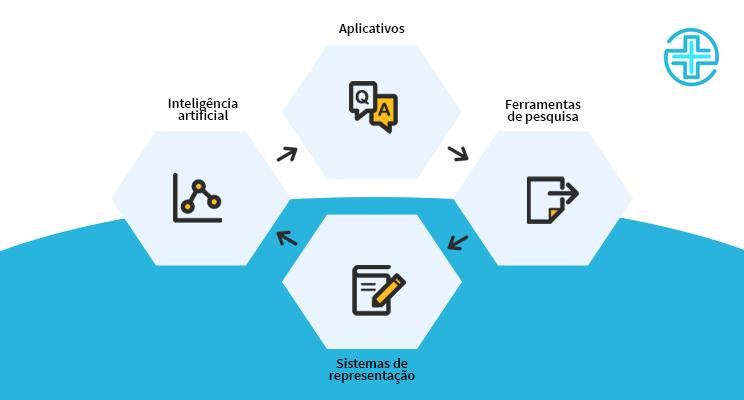 infográfico com 4 caixinhas, dentro das quais temos as áreas de aplicação da NLP