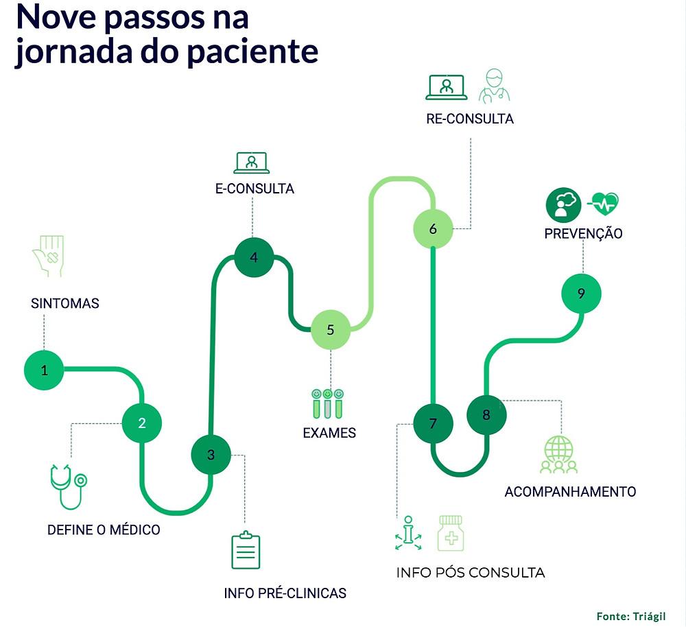 infográfico com os 9 passos da jornada do paciente
