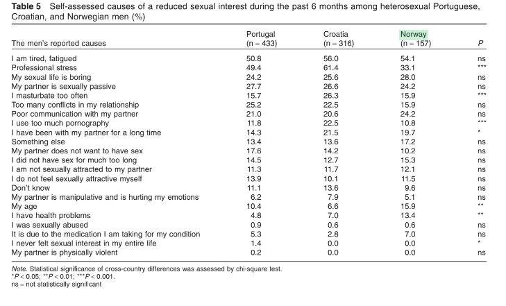 Desejo Sexual Masculino - Tabela 5