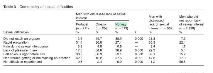 Desejo Sexual Masculino Tabela 3
