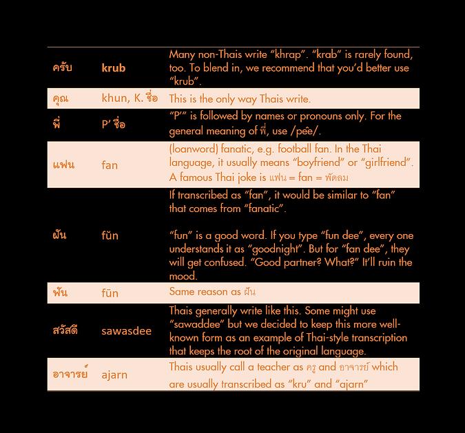 ThaiToYou Karaoke Code Exceptions