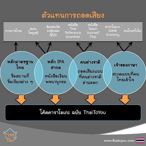หลักการถอดเสียงและคำอ่านภาษาไทยแบบต่าง ๆ