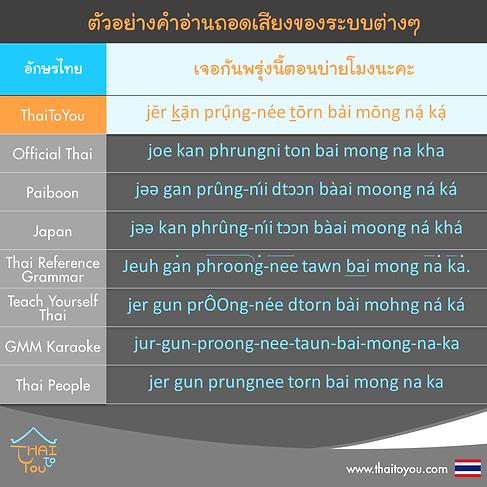 ตัวอย่างคำอ่านถอดเสียงภาษาไทยแบบต่าง ๆ