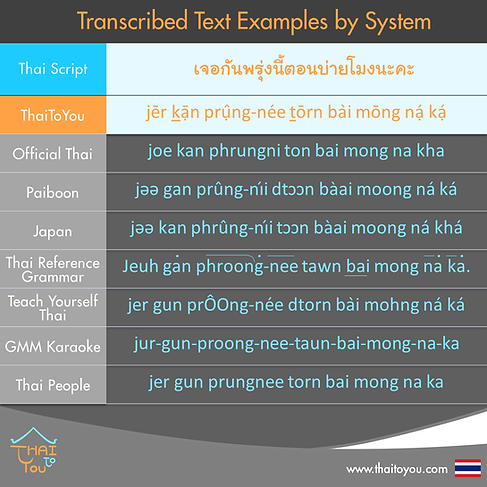 Thai Romanisation-Transcribed text examples by system