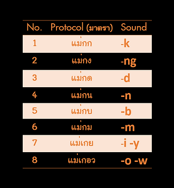 The Eight Word Ending Protocols Thai Language