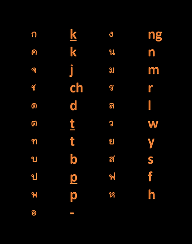 Thai Initial Consonants Alphabet Table