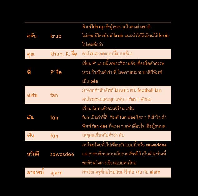 ตารางคำยกเว้นอื่น ๆ ของคำอ่านภาษาไทย ฉบับ ThaiToYou