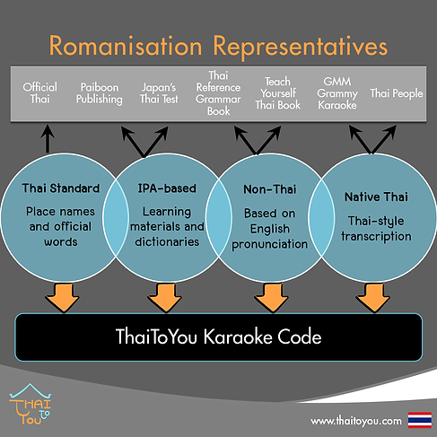 Thai Romanisation Systems