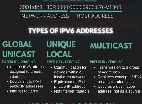 Quick CISSP Infographic for IPv6