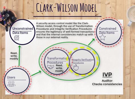 The Clark-Wilson Model