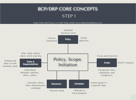 Quick CISSP Infographic for BCP/DRP