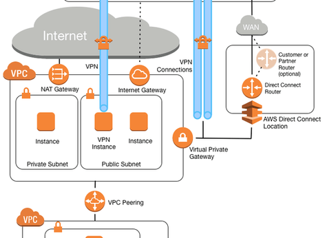Cloud Computing Terms