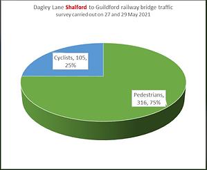 Dagley lane bridge Shalford to guildford.png