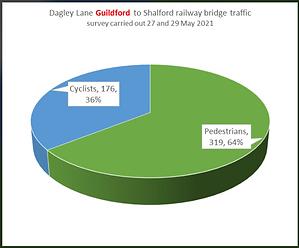 Dagley Lane bridge guildford to shalford.png