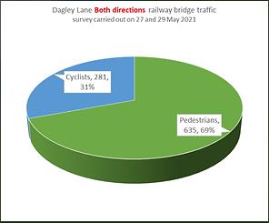 Dagley lane bridge traffic total.png
