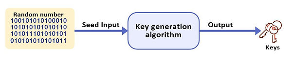 Random key generation diagram.JPG