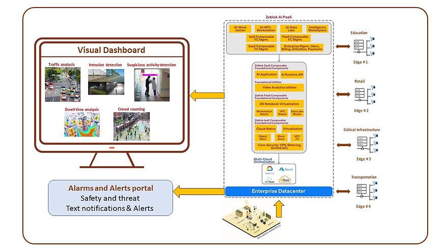 AI Video Analytics diagram v1.3.jpg