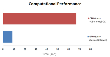 DAta Lake performance graph.png