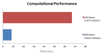 DAta Lake performance graph.png