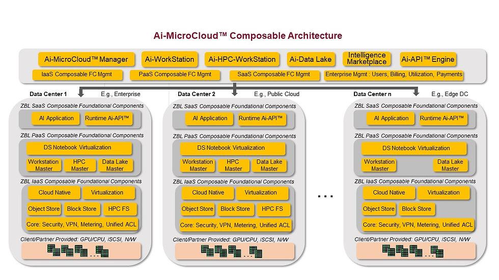 Ai-MicroCloud™ Composable Architecture 1