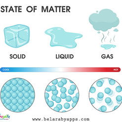 The Three (Common) States of Matter
