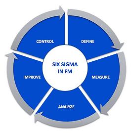 Six Sigma in FM.png