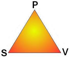Le triangle infernal : persécuteur, sauveur, victime