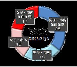 メンバー構成.png