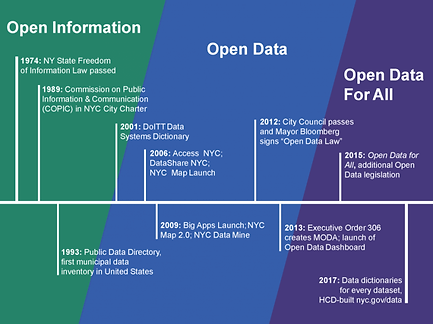 Open_Data_for_All_timeline.png
