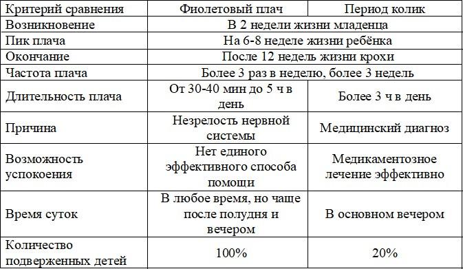 Сравнительная таблица периодов фиолетового плача и колик