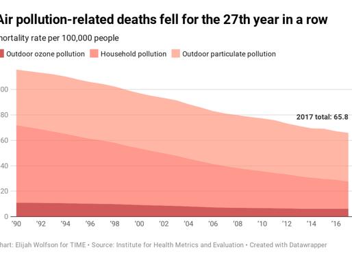 Luftföroreningar i världen skördar allt färre offer