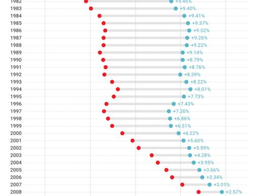 Grundskolan i världen blir allt mer jämställd