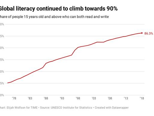 Närmare 90 procent av alla 15 år och äldre i världen kan både läsa och skriva