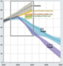 unep_emissions_gap_trajectories.jpg