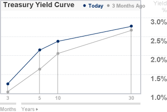 Everyone's Watching Yield Curves