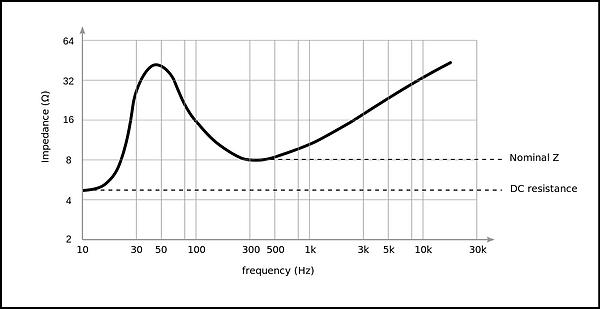 Gráfica de la impedancia de un altavoz en función de la frecuencia e impedancia nominal