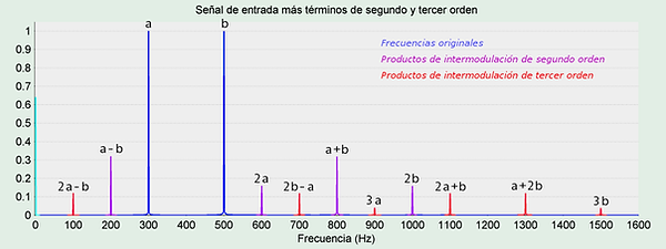 """Espectro frecuencial armónicos de dos frecuencias de entrada """"a"""" y """"b"""""""