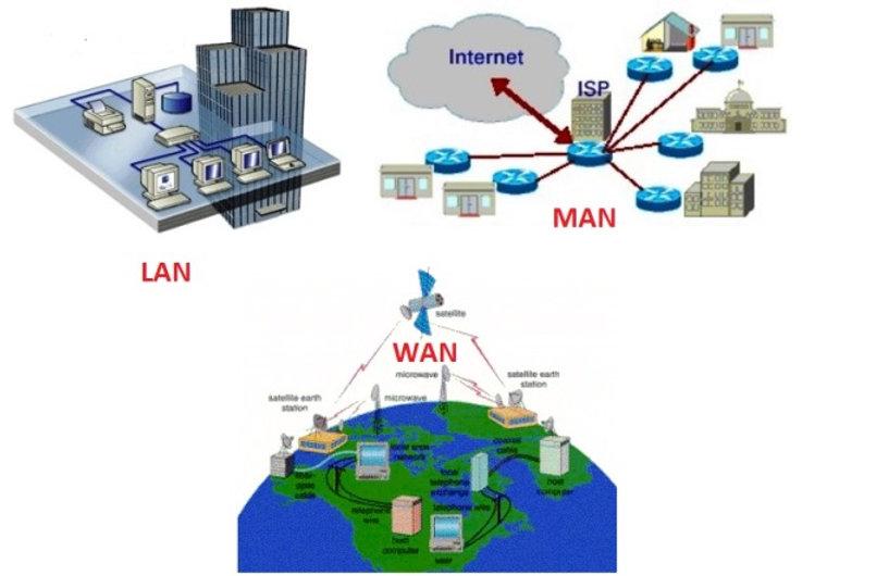 LAN vs MAN vs WAN