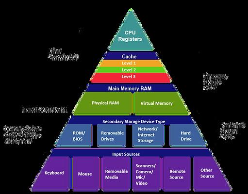 Niveles de memoria del PC, organizado en una pirámide