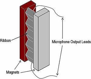 Componentes micrófono de cinta, con una cinta de aluminio entre los polos de un imán