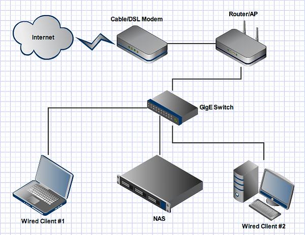 El switch como punto de conexión de los equipos de una LAN