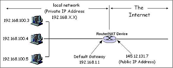 3 PC con IP privada diferente, salen a través del router con igual IP pública gracias a NAT.