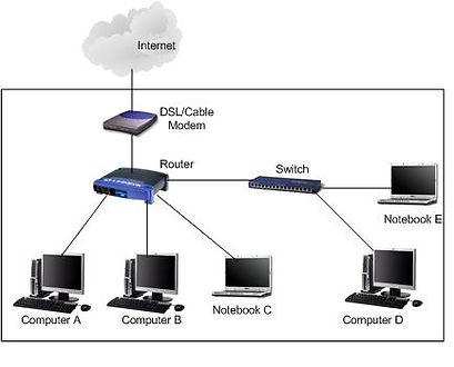 3 equipos de una red conectados al router y 2 conectados al switch