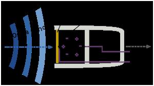 Componentes micrófono piezoeléctrico, membrana, elemento piezoeléctrico y señal