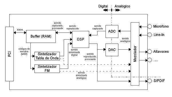Diagrama de bloques de una tarjeta de sonido