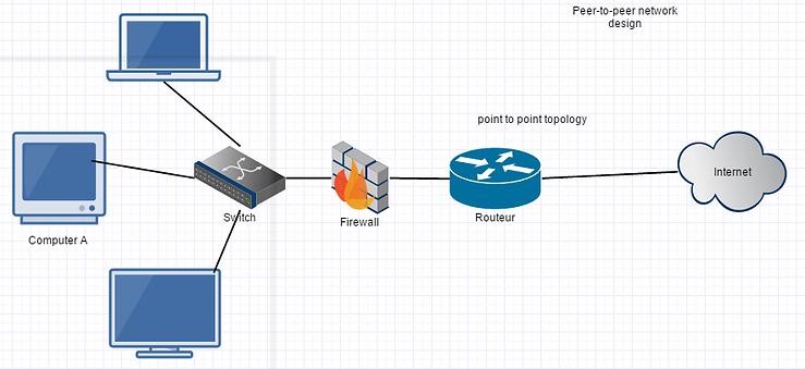 El switch se conecta por un lado con los equipos de la red y por el otro con el router.