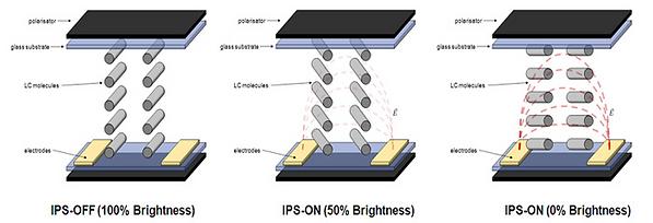 Partes de un panel LCD de tipo IPS (In-Plan Switching). Giro en el plano de los cristales.