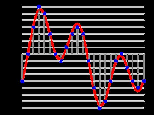 Señal de audio muestreada, 3 bit de profundidad